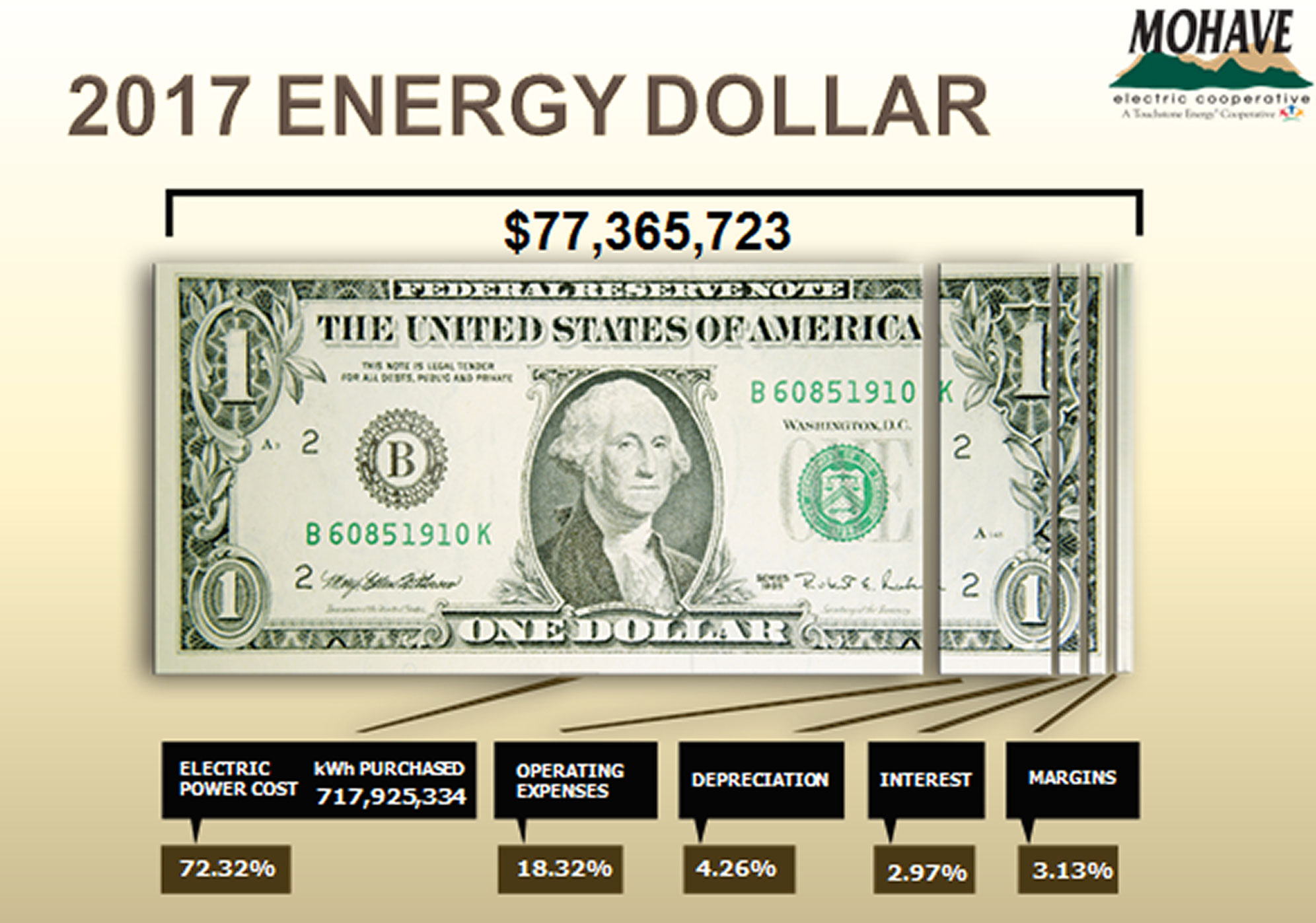 2017 Energy Dollar. Total= $77,365,723. Electric power cost= 72.32%. kWh purchased=717,925,334. Operating expenses=18.32%. Depreciation=4.26%. Interest=2.97%. Margins=3.13%.