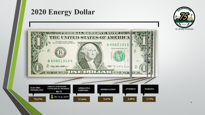 2020 Energy Dollar Illustration, dollar bill split 5 ways. Electric Power Cost, 72.27%. Amount purchased consumed by members, $0.72. Down $0.74 in 2019. Operating Expenses, 17.16%. Depreciation, 5.47%. Interest, 3.39%. Margins, 1.71%. Celebrating 75 Years, Mohave Electric Cooperative.