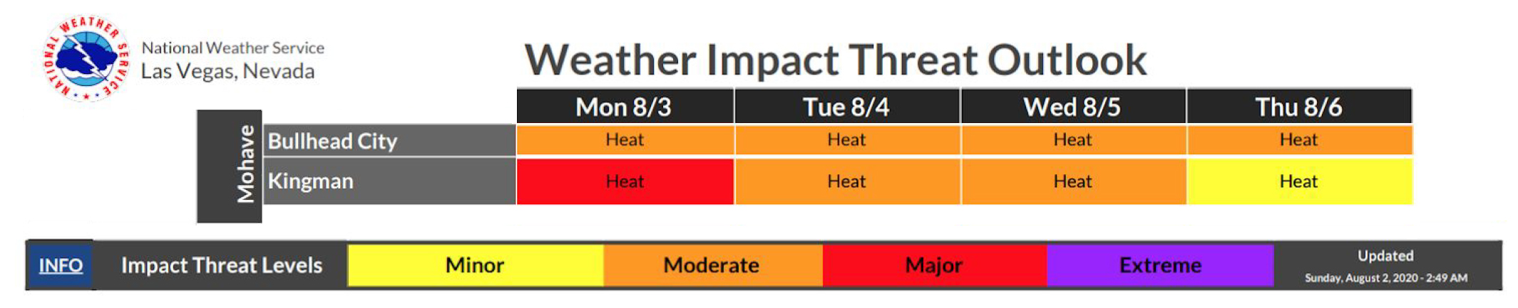 National Weather Service, Las Vegas Nevada. Weather Impact Threat Outlook. Mohave Bullhead City: Mon 8/3, Tue 8/4, Wed 8/5, and Thu 8/6= moderate heat. Kingman: Mon 8/3= Major heat. Tue 8/4 and Wed 8/5= Moderate heat. Thu 8/6= Minor heat. Info: Impact Threat Levels. Minor, Moderate, Major, Extreme. Updated Sunday August 2, 2020, 2:49 a.m.