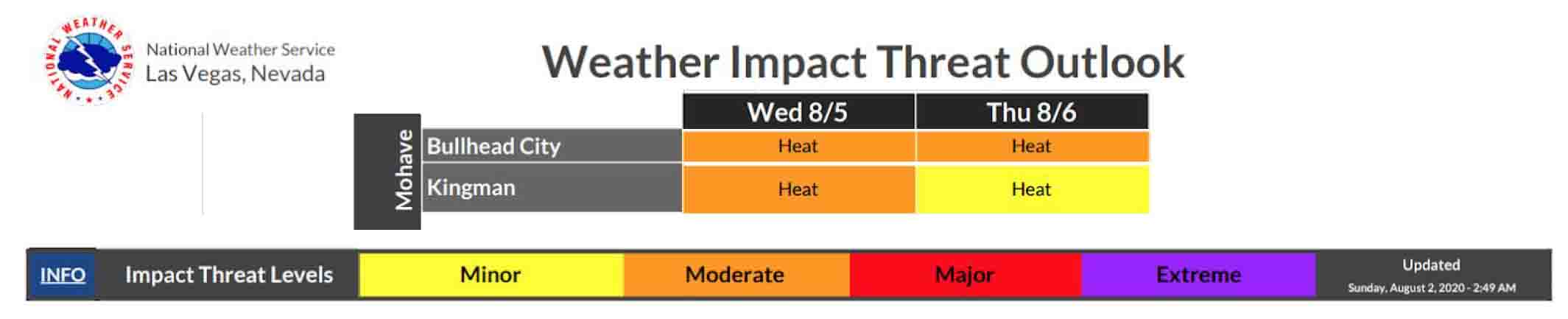 National Weather Service, Las Vegas Nevada. Weather Impact Threat Outlook. Mohave Bullhead City: Wed 8/5 and Thu 8/6 = Moderate Heat. Kingman: Wed 8/5= moderate heat, and Thu 8/6= Minor heat. Info: Impact Threat Levels. Minor, Moderate, Major, Extreme. Updated Sunday, August 2, 2020, 2:49 a.m.